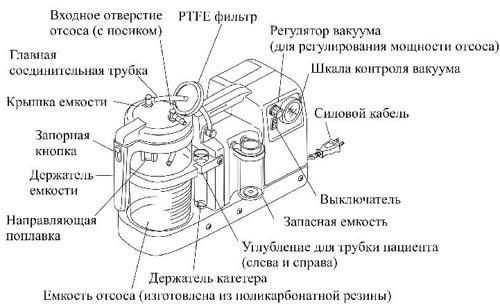 Схема эндоскопического